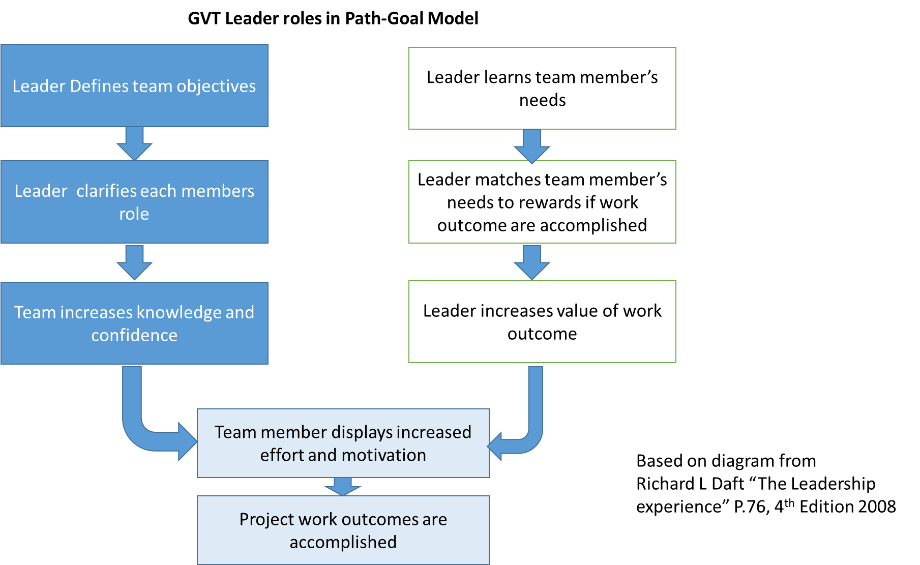 boundaries between teachingrole and other professional